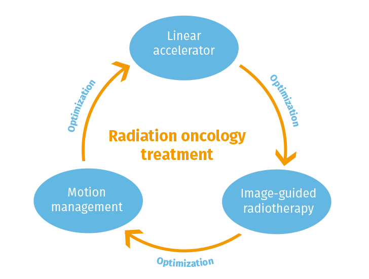 RPS as one of three pillars in radiation oncology treatment